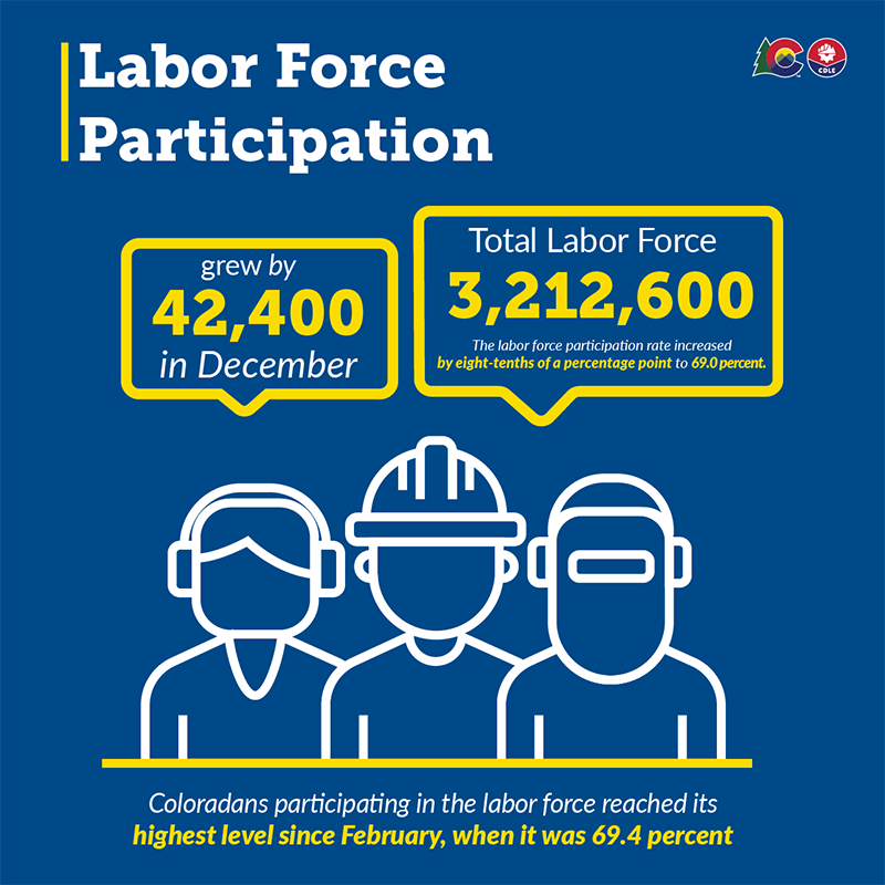 December 2020 - Labor Force Participation graphic