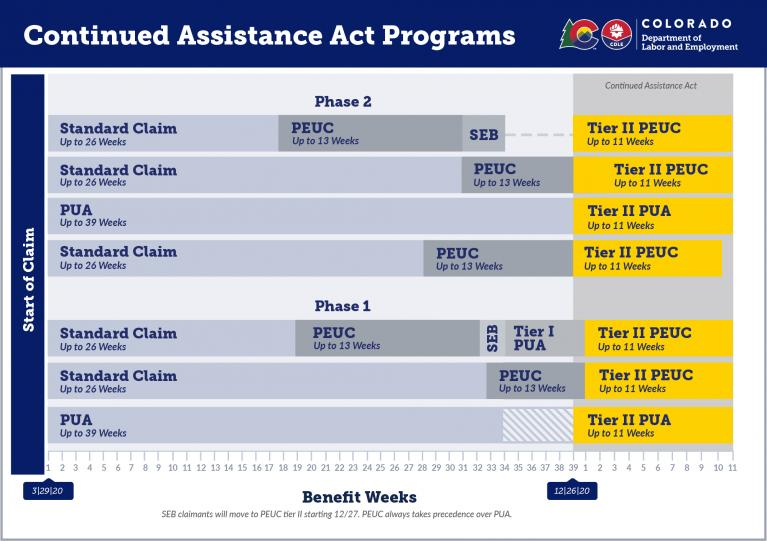 Continued Assistance Act Programs Graphic